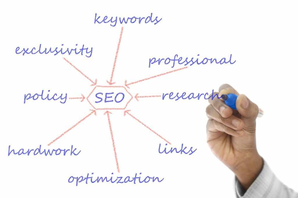 Search Engine Graph